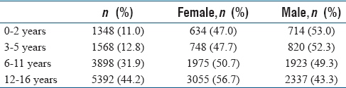Table 1: Number and gender characteristics by age groups